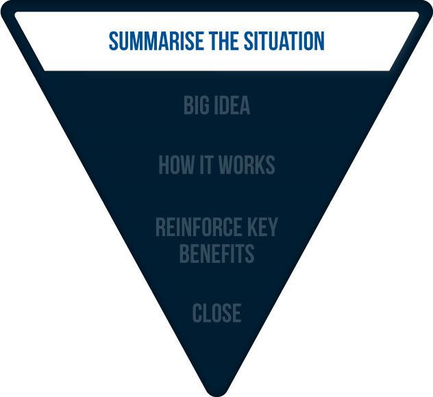 Recap: Summarise the situation In the first step of the persuasive selling process, you need to summarise the situation of the store manager, laying the foundations for you to propose your solution to their problem.